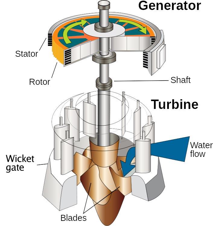 eco2-details-turbine-build